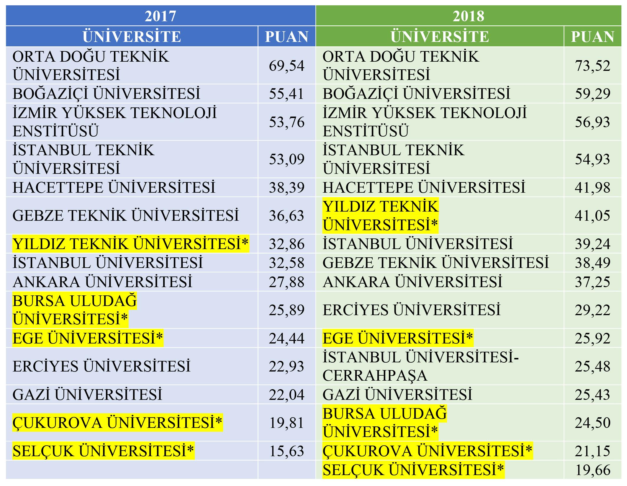 araştırma üniversiteleri