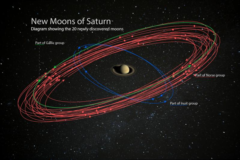 Satürn yeni uyduları