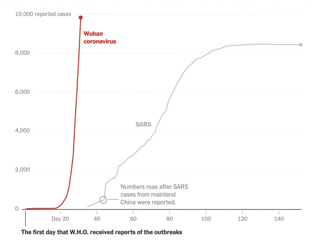 Sars 2019-nCoV karşılaştırması