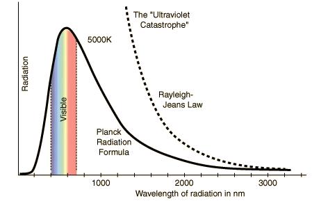 Planck' radyasyon formülü ve morötesi felaket ilişkisini gösteren grafik