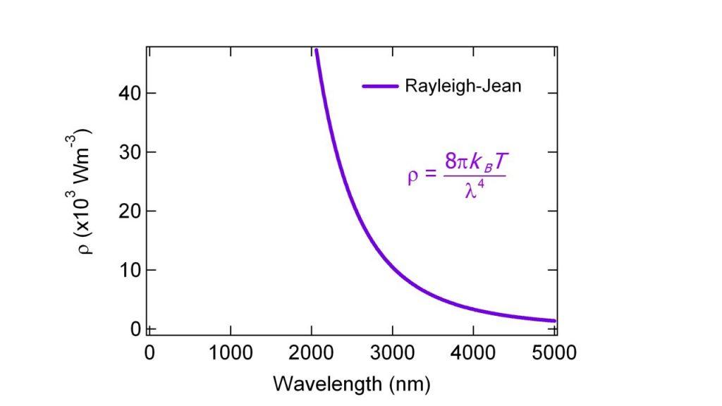Rayleigh-Jeans yasasını gösteren grafik
