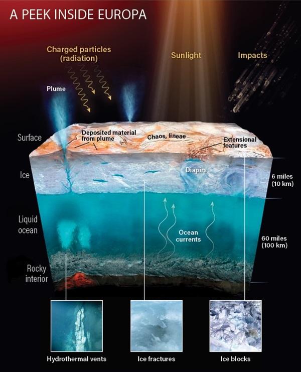 Europa'nın altta okyanus üstte buz tabakası ve atmosferini temsili olarak gösteren çalışma.