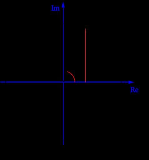 e^(ix) = cos(x) + i sin(x) kompleks uzayda merkezden 1 birim uzaklıktaki bir çember