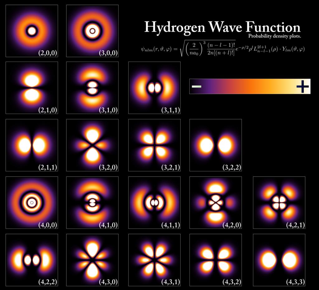 Kuantuma giriş: Hidrojen atomunun elektronuna ait kuantum dalga fonksiyonunun farklı seviyeler için olasılık dağılımları