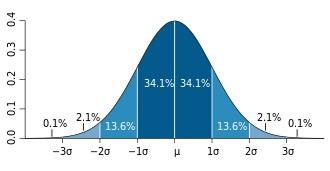 normal dağılım grafiği