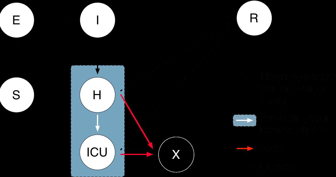 covid-19 modellemesinde kullanılan S E I ve R kompartmanlarını gösteren diagram